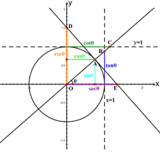 Inverse Trig Functions Chart Trigonometric Functions Wikipedia