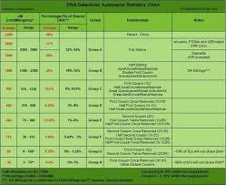 Autosomal Chart Dna Detectives Autosomal Statistics Chart Dna Genealogy