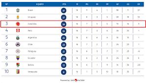 Tabla de posiciones de la copa sudamericana. Asi Queda La Tabla De Posiciones De Las Eliminatorias Sudamericanas