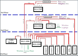ethernet network diagram home network wiring diagram wiring library dish network home wiring diagram ethernet network diagram home network wiring diagram wiring library co home network wiring diagram info info