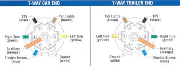 trailer wiring 7 Way Round Trailer Connector Wiring Diagram 5 way connectors are available allowing the basic hookup of the three lighting functions (running, turn, and brake) and besides the ground, 7 way round trailer plug wiring diagram