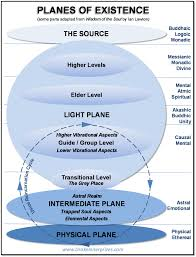 31 Planes Of Existence Chart Holographic Living The Intersection Of The Physical And Non