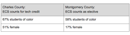University Of Maryland Ap Credit Chart Anybody Can Learn Maryland Moves To Increase Diversity In