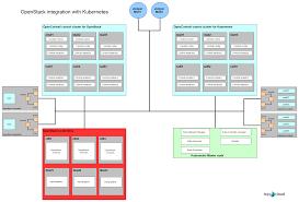 Openstack Design Opencontrail Is An Open Source Network Virtualization