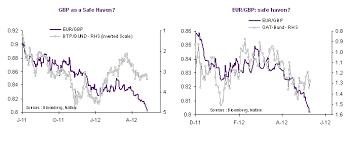 Eur Gbp Back To 2007 Seeking Alpha
