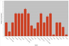 Managing Charts Dbeaver