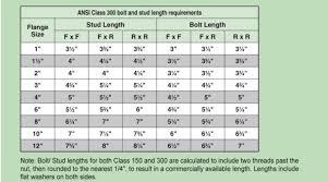 Flange Bolt Chart 300 Bolt Lengths Stud Lengths Fusibond