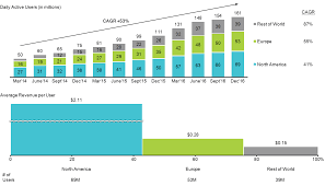 Snap Chart Snap Chat S Performance By Region Mekko Graphics