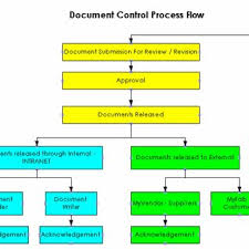 Document Control Procedure Flow Chart Document Control Process Flow Download Scientific Diagram