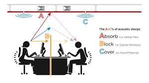 improving acoustics office open. the abcs of office acoustics improving open l