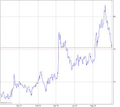 Trade Eurrub Trading Eurrub Live Forex Chart Fx