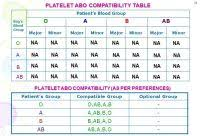 Blood Groups Chart Marriage Compatibility Best 25