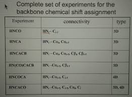 Shift Assignment Complete Backbone Chemical Shift Assignments Of Th Chegg Com
