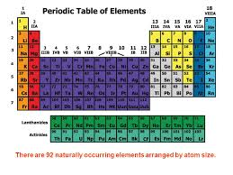 Introduction to The Periodic Table - ppt download