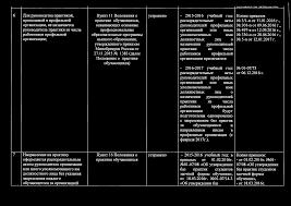 ОТЧЕТ Об исполнении предписания по результатам проверки  vul jiu v n n 11u o u i n v j i v i i n v 6 Для руководства практикой проводимой в профильной организации не