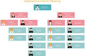 Business Development Manager Organizational Chart Organizational Chart For Marketing