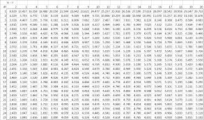 Studentized Range Q Table Real Statistics Using Excel