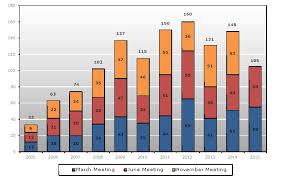 Tbt Forum Seating Chart Wt Tpr Ov 18