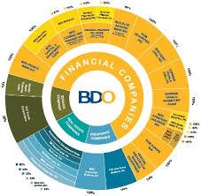 About Bdo Bdo Unibank Inc