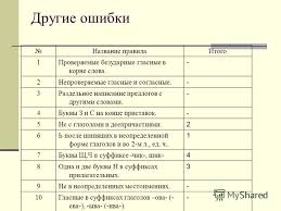 Презентация на тему Анализ орфографических ошибок контрольного  6 6