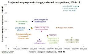 Best Professions Best Job Prospects Occupations And Professions In The Next