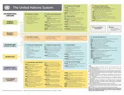 United Nations Organizational Chart Un_system_chart0719 United Nationsunited Nations