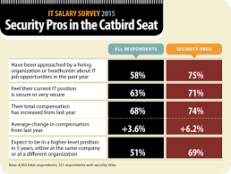 security salary it careers security talent is red hot computerworld