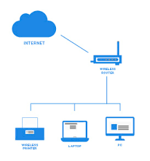 Network Diagram Network Diagrams Key To Compliance And Security