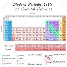 Parts Of Periodic Table Periodic Table Of Chemical Elements By Dmitry Mendeleev Colored