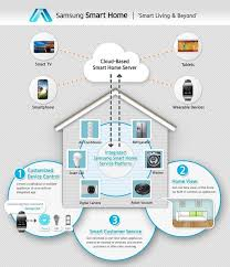 samsung smart home aims to integrate all your smart devices on one best home network setup 2016 at Digital Home Network Diagram