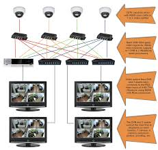 how to connect cctv camera video to multiple monitors and dvrs cctv cameras connected to video splitters processors multiple monitors