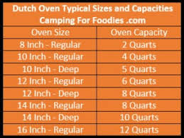 Oven To Slow Cooker Conversion Chart Make Easy Slow Cooker Recipes In Camping Dutch Ovens With