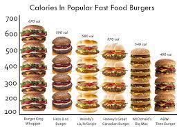 Mcdonald S Menu Calorie Chart Mcdonald Devil Foods Nutrition Facts A Day Trip Into