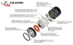 Ea Oil Filters Amsoil