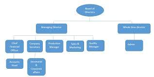 Quality Management Organization Chart Junction Fabrics Organizational Structure