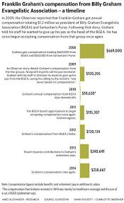 Nonprofit Ceo Salaries Chart How Much Is Too Much To Pay A Pastor Huffpost