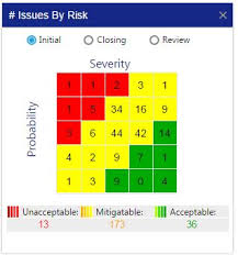 Safety Chart How To Monitor Overall Risk Exposure Of