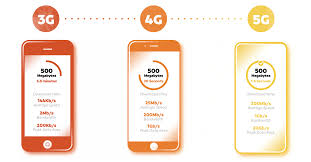 Wireless Network Speeds Chart The Future Of 5g Comparing 3 Generations Of Wireless Technology
