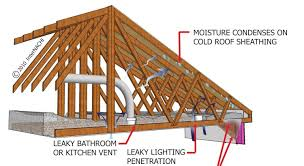 venting a bathroom exhaust fan through the roof vent bathroom fan through wall or roof for