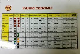 Free Kyusho Jitsu Essentials Chart Printable Pressure