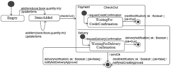 figure  giffigure  shows the state machine that models the lifecycle of the shoppingcart class  initially  the shopping cart is empty  until an event for adding a