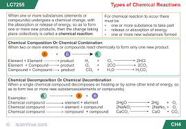 learning card for types of chemical reactions
