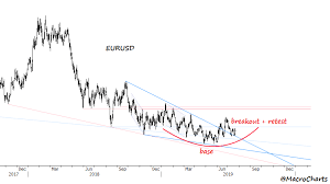 Dxy Historical Chart
