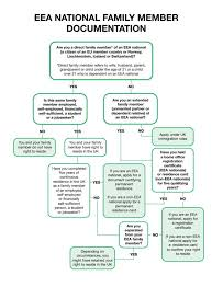 eea family member flowchart how to flow chart of how a immigrant applies for a
