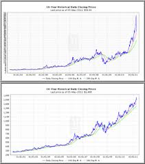 Monex Silver Price Chart 6 May 11 News Crash Of Silver Prices May Signal Further