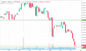 Bitcoin Price Watch Heres Whats On Tonight Newsbtc