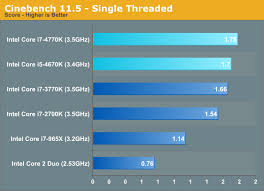 Core 2 Duo Performance Chart Cpu Performance Five Generations Of Intel Cpus Compared
