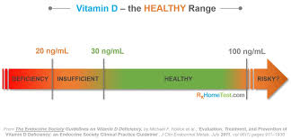 Normal Vitamin D Levels Chart Vitamin D Presentation By Sadan Shaban1999 On Emaze