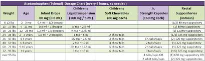 Tylenol And Ibuprofen Alternating Chart Over The Counter Medication Doses Welcome To Shelby