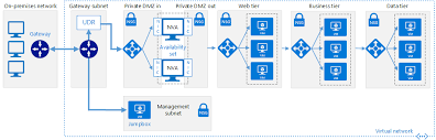 implementing a secure hybrid network architecture in azure hybrid topology advantages and disadvantages ppt at Hybrid Network Diagram